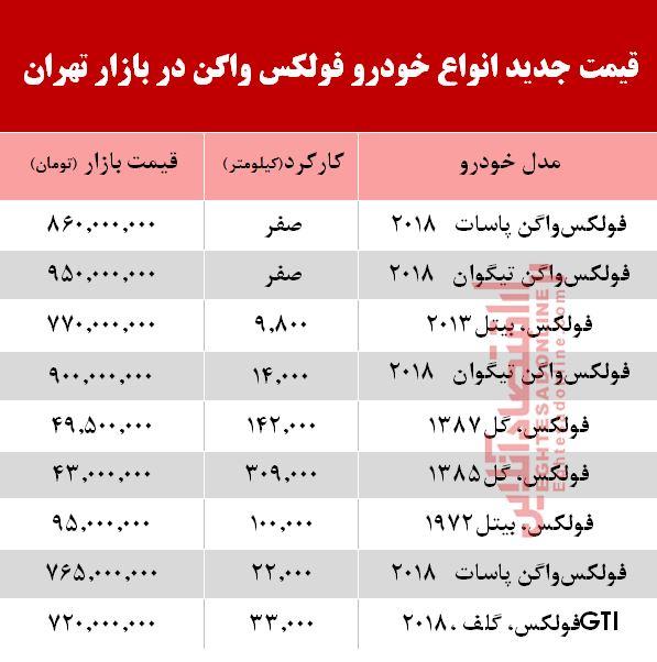 اقتصاد آنلاین نوشت: آنچه در زیر میآید قیمت روز انواع خودرو فولکس واگن در سطح بازار پایتخت طی مرداد ماه ۹۸ است که ممکن است تا ۵ درصد در مناطق مختلف تهران دارای نوسان باشد.