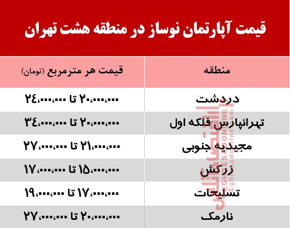 قیمت مسکن تهران