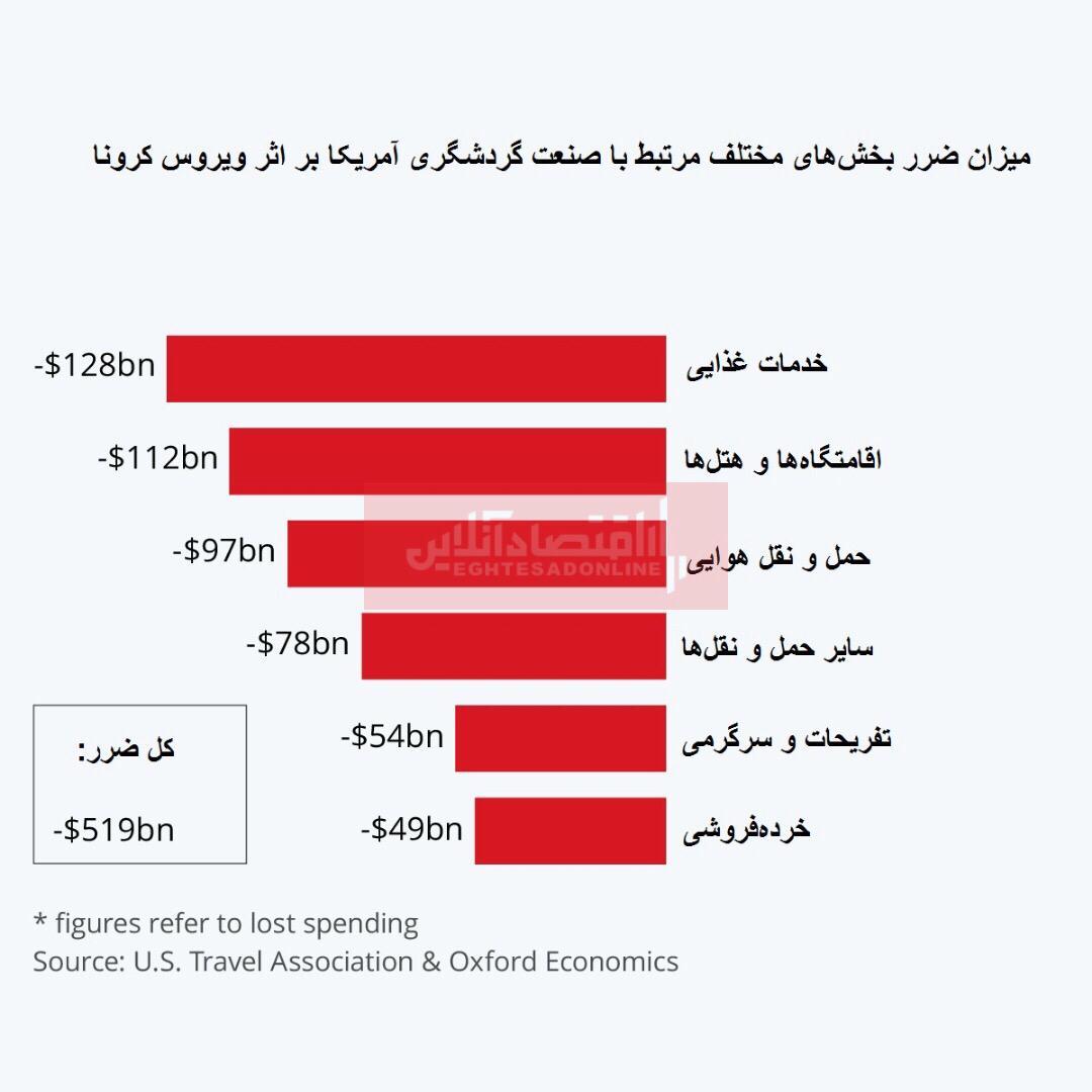 کرونا چقدر به صنعت گردشگری آمریکا ضرر میزند؟