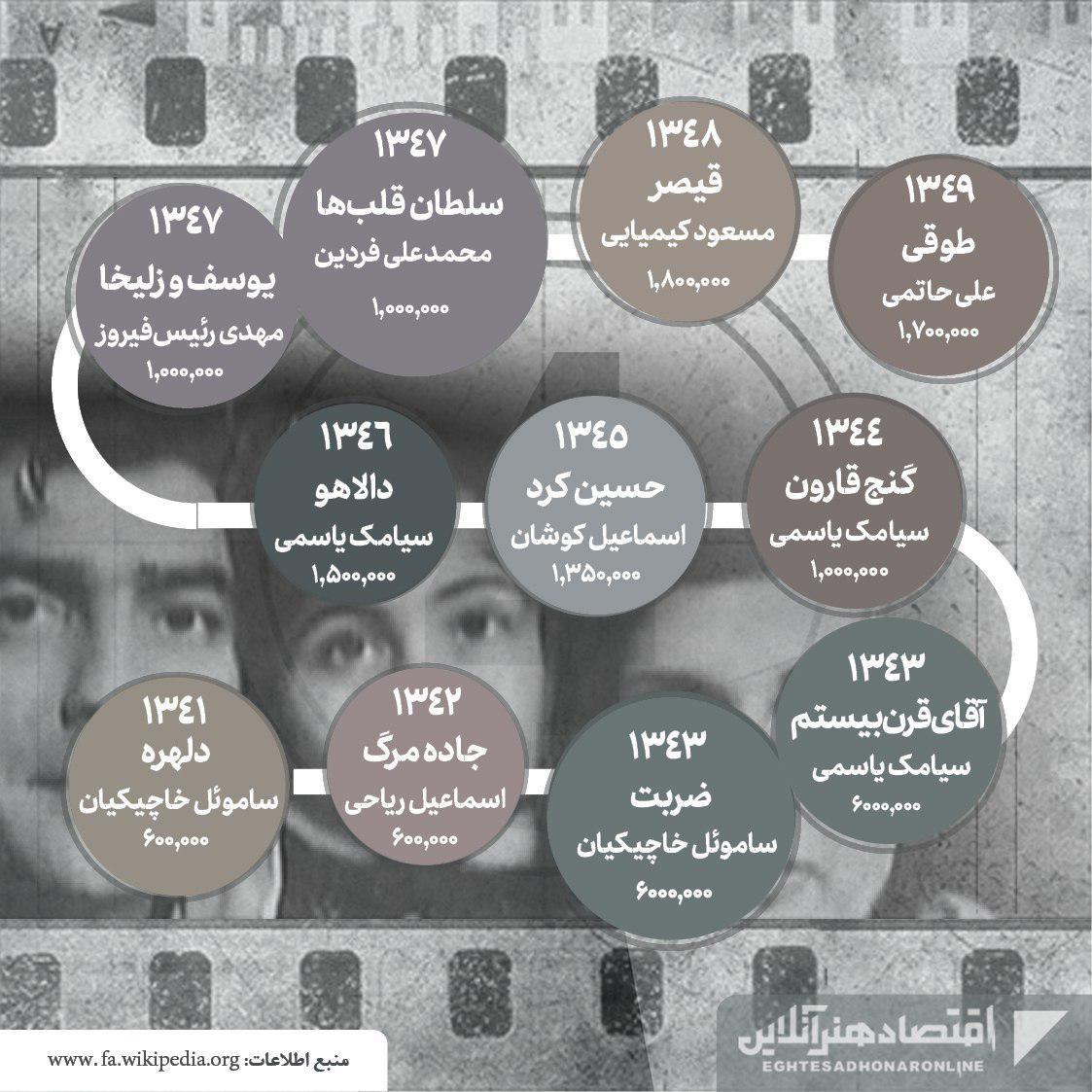 پرفروشترین فیلمهای تاریخ سینمای ایران06