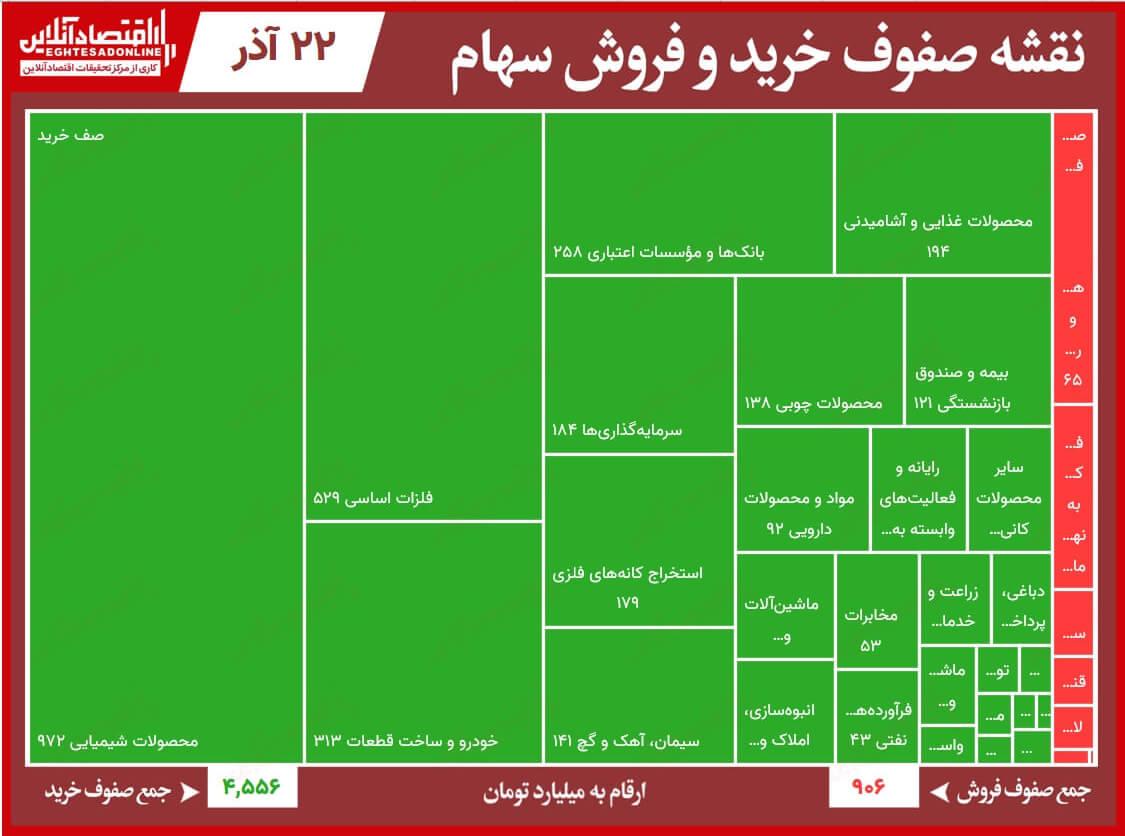 نقشه صفوف خرید و فروش سهام 99.09.22