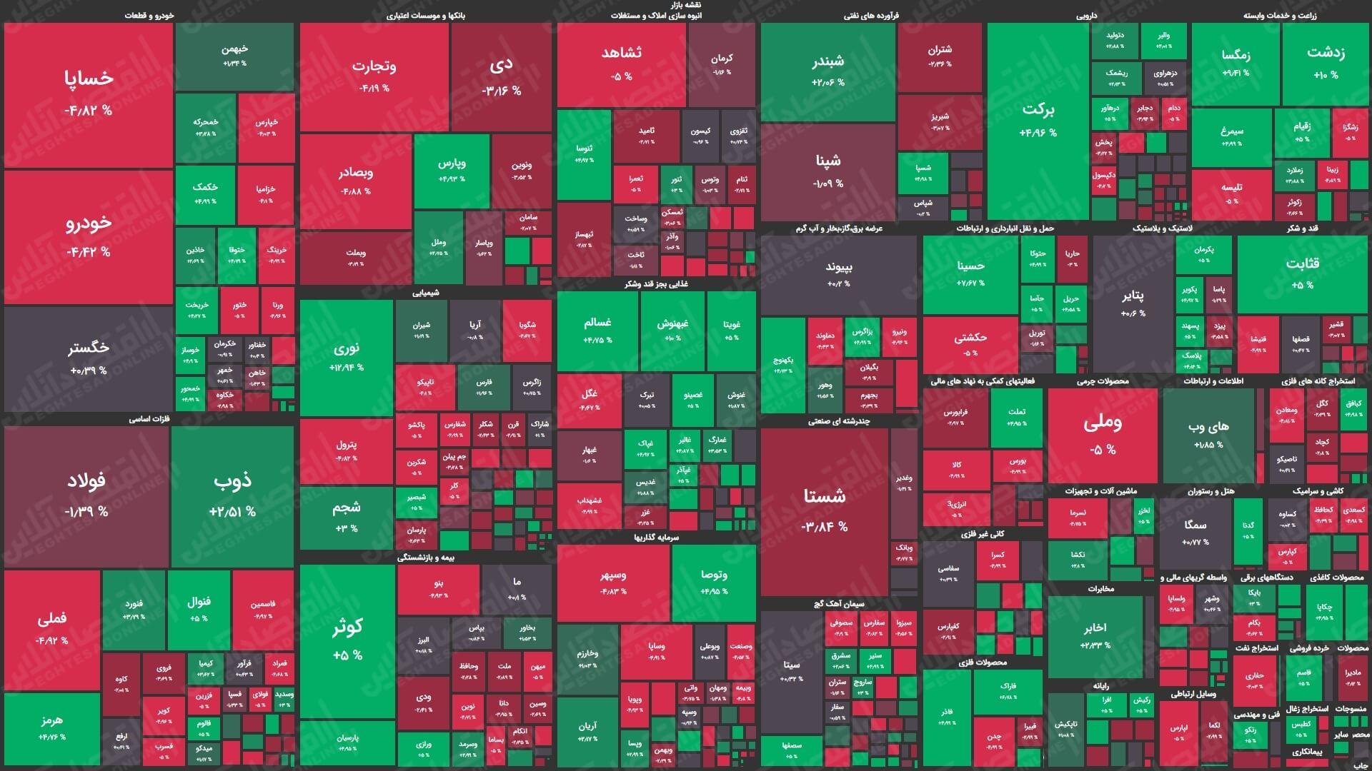 نقشه بازار سهام