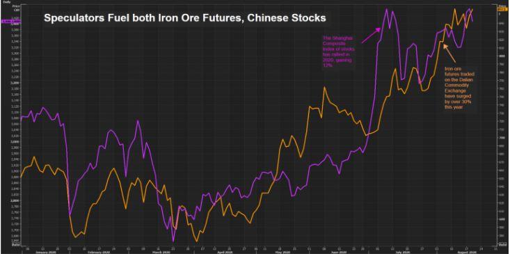 نمودار قیمت سنگ آهن در بازارهای چین
