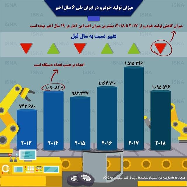 میزان تولید خودرو در ایران طی ۶سال اخیر - 3