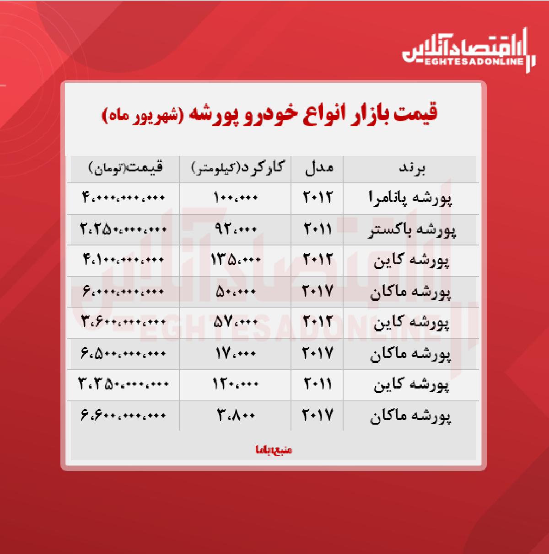 پورشه در تهران چند معامله شد