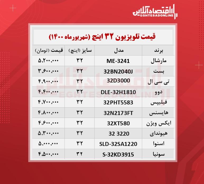 قیمت جدید تلویزیون های ۳۲اینچ /۳شهریورماه