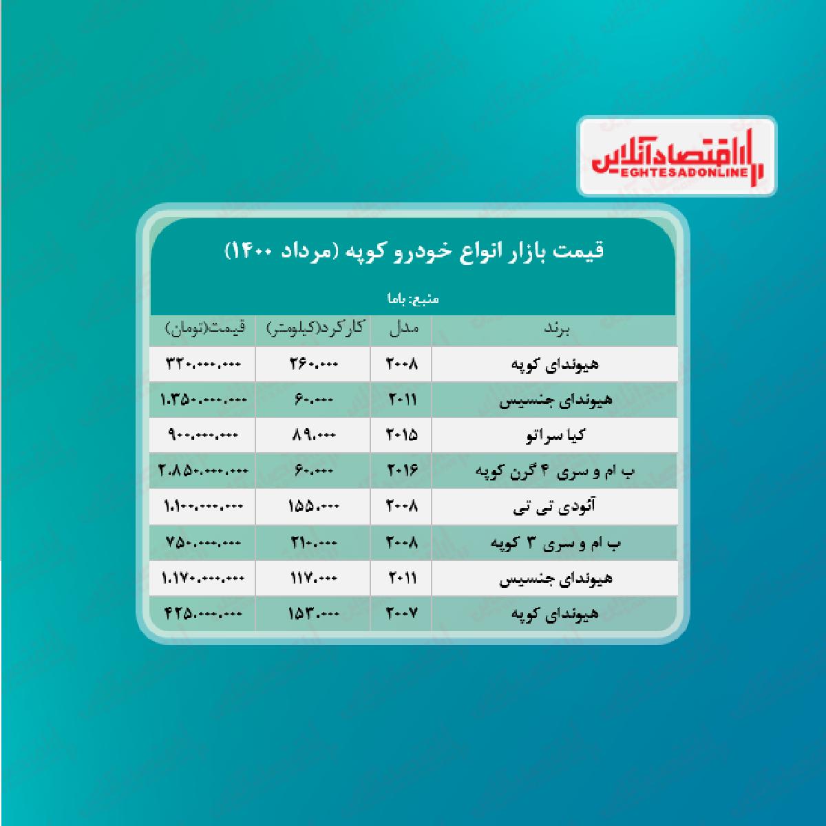 قیمت خودروهای کوپه در پایتخت