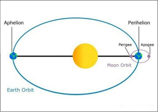پدیده نجومی