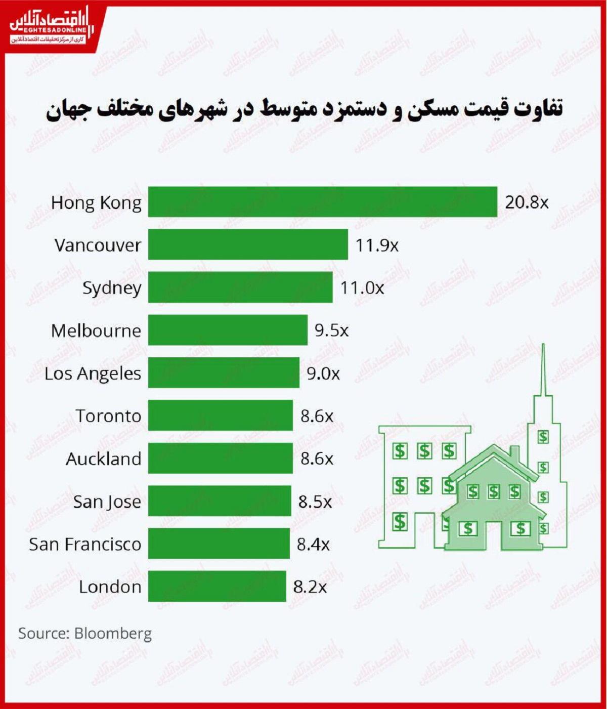 قیمت خانه