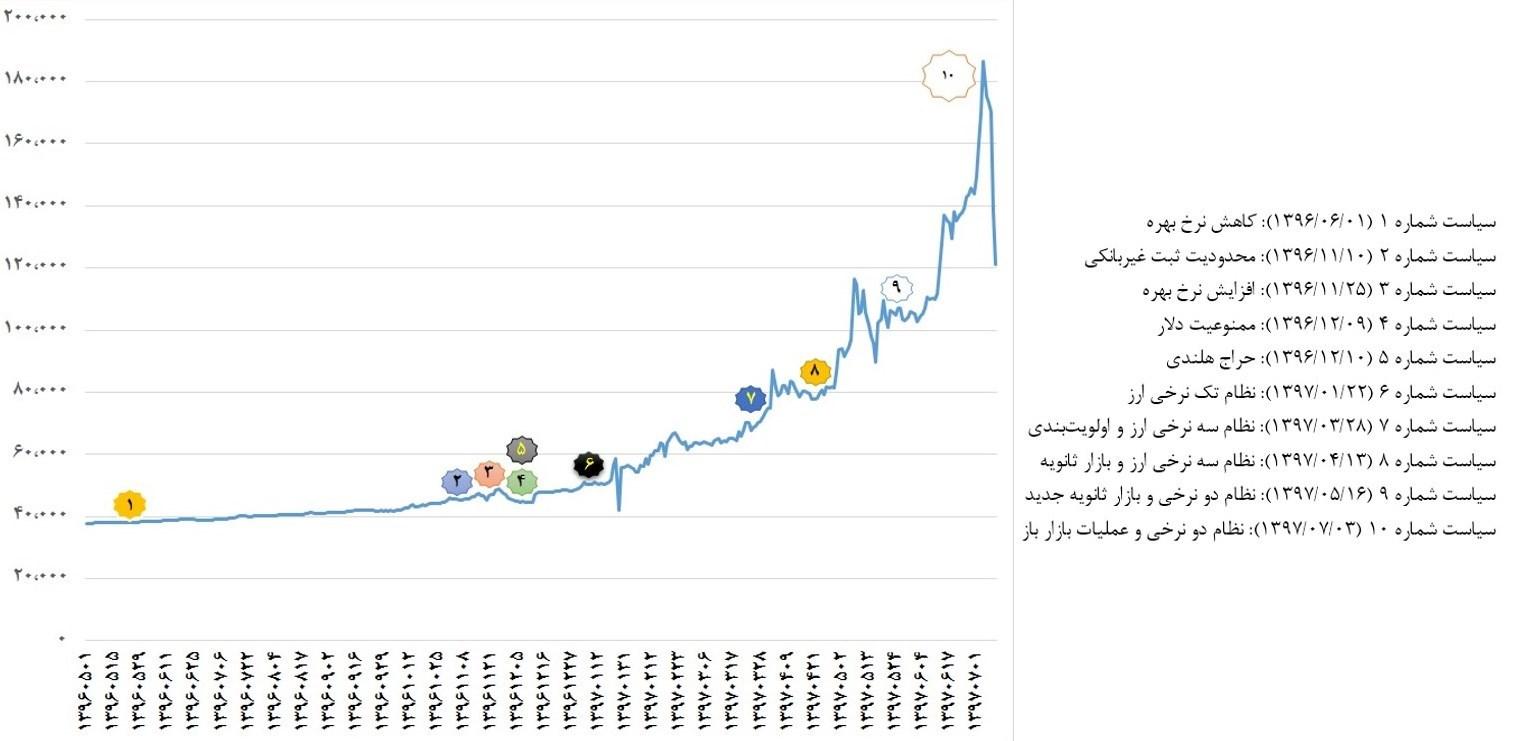 پایگاه خبری آرمان اقتصادی 13970805100705839157490810 اجرای ۱۰سیاست ضد و نقیض برای کنترل بازار ارز طی ۱۲ماه