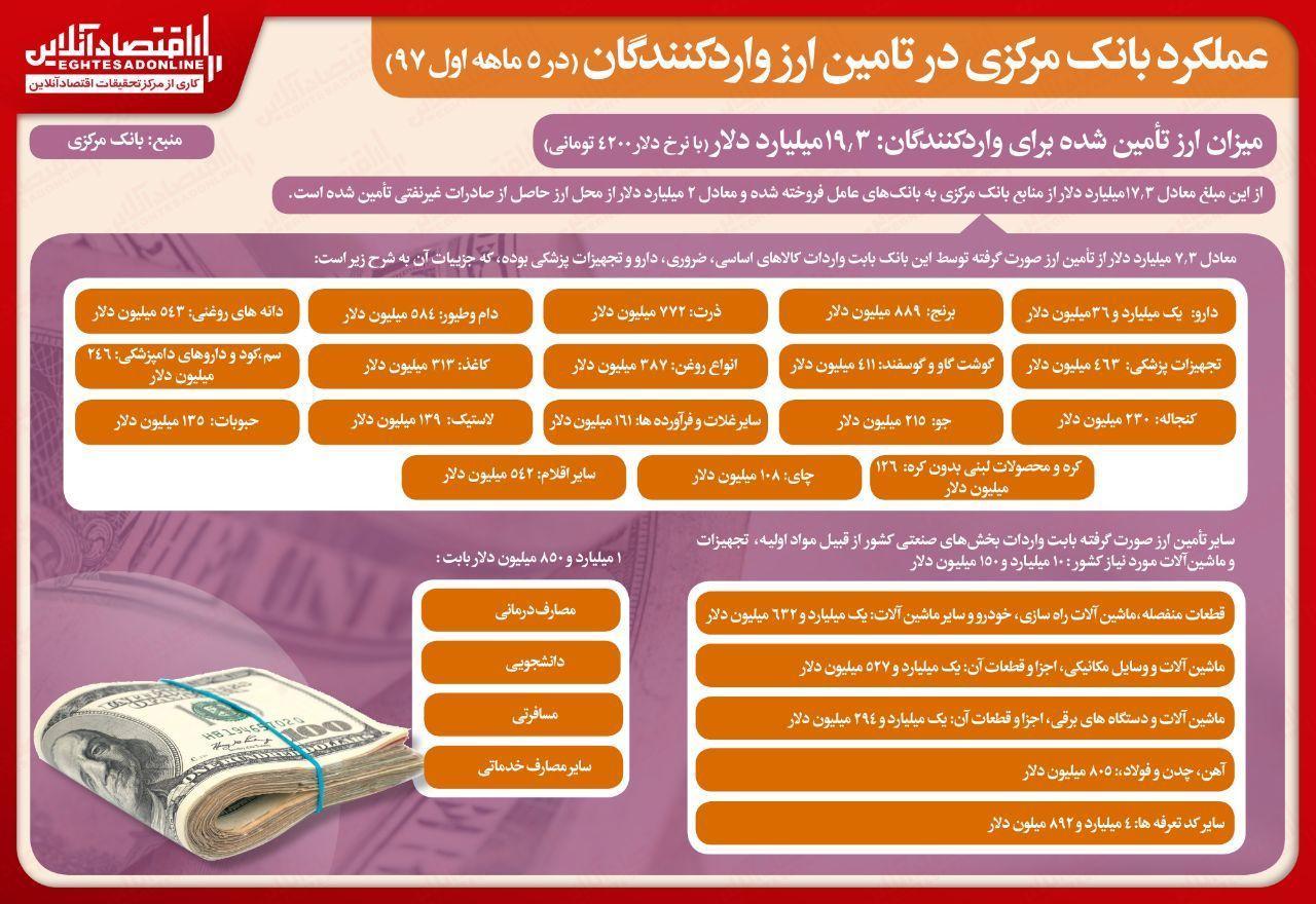 جزییات عملکرد بانک مرکزی در تامین ارز واردکنندگان