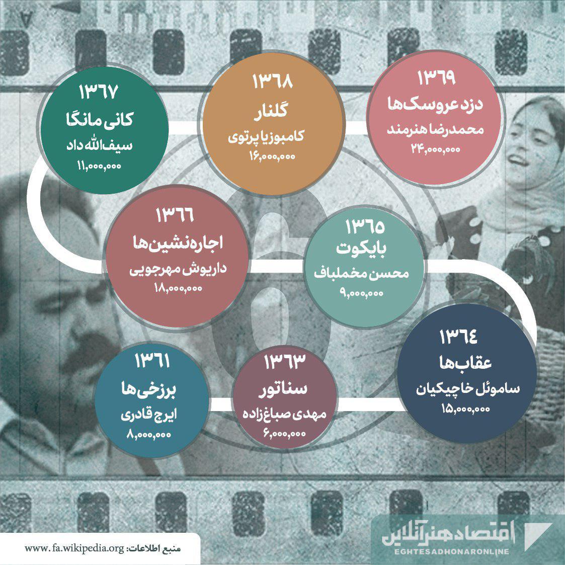 پرفروشترین فیلمهای تاریخ سینمای ایران04