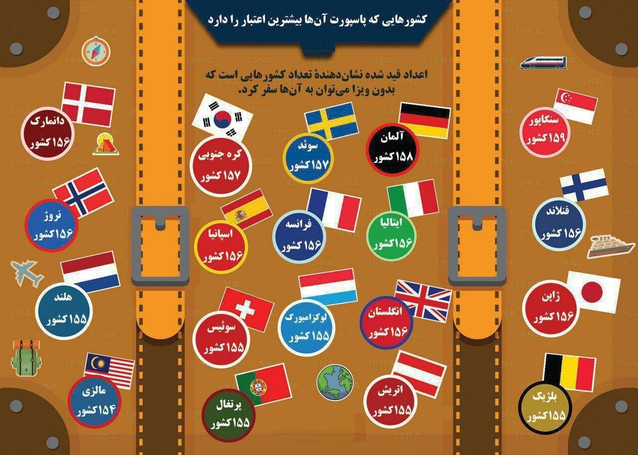 ارزش پاسپورت کشورها