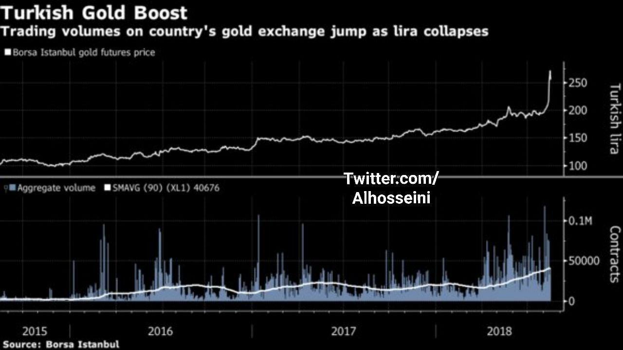 طلا ترکیه