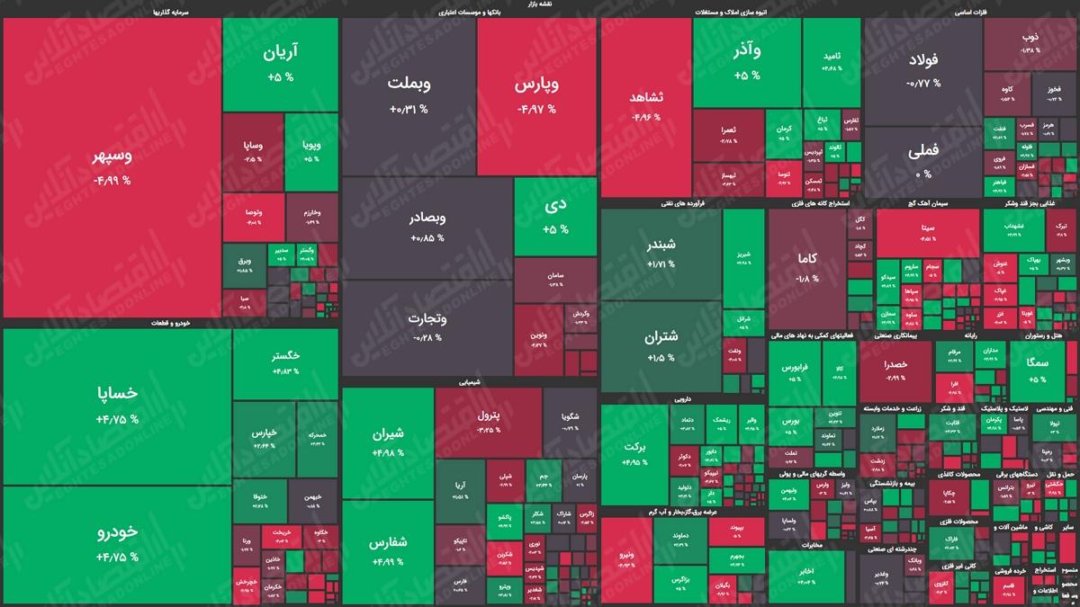 نقشه بازار سهام 99.07.21