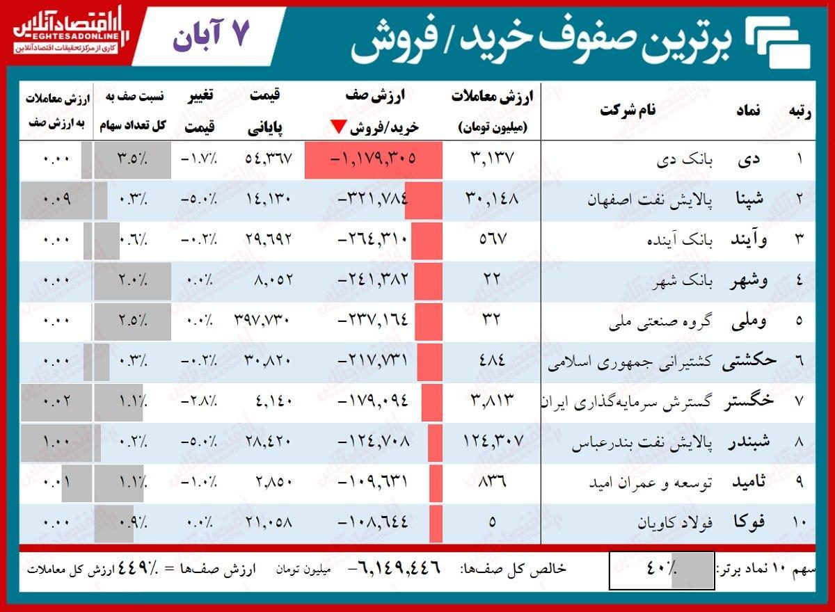 صف فروش ۷هزار میلیاردی بورس تهران