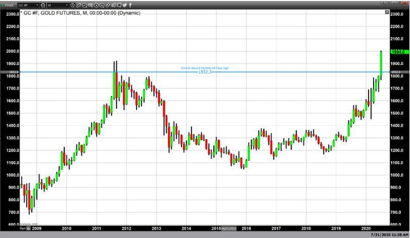نمودار معاملات آتی طلا