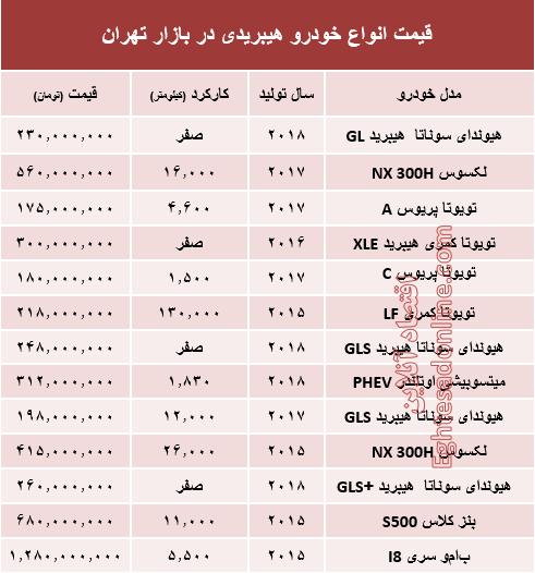 پایگاه خبری آرمان اقتصادی %D9%87%DB%8C%D8%A8%D8%B1%DB%8C%D8%AF قیمت انواع خودرو هیبریدی در بازار تهران؟ +جدول
