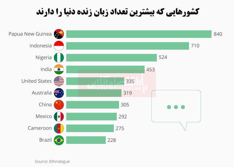 کدام کشورها بیشترین تنوع زبان زنده جهان را دارند؟