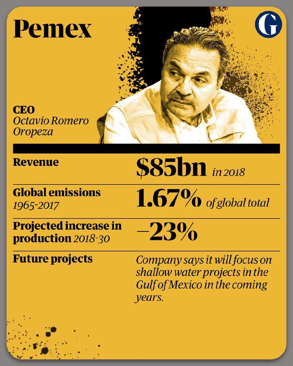 10 شرکت آلاینده جهان 9