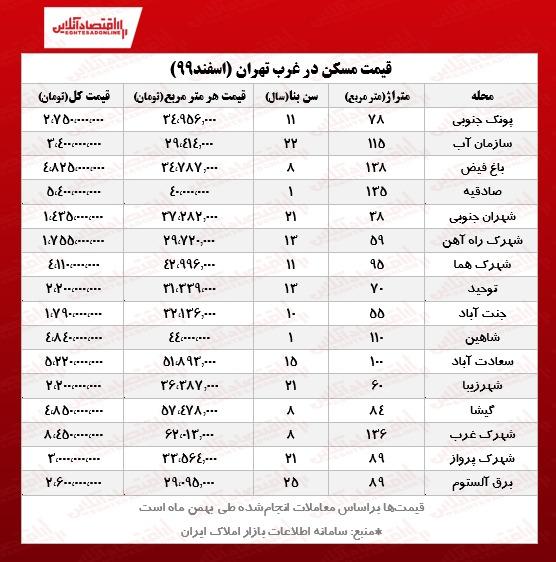 خانه در غرب تهران چند؟