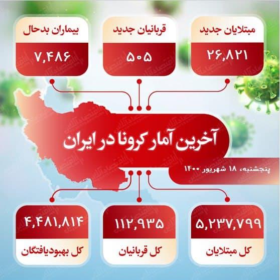 آخرین آمار کرونا در ایران (۱۴۰۰/۶/۱۸)