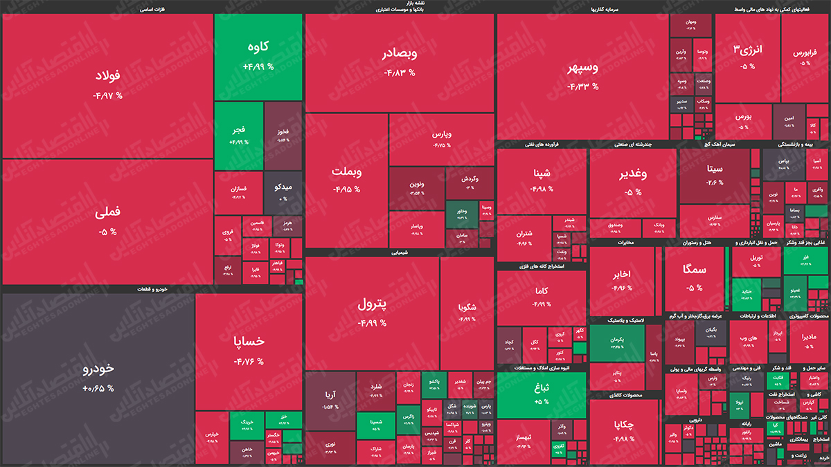 نقشه بازار سهام 99.08.06