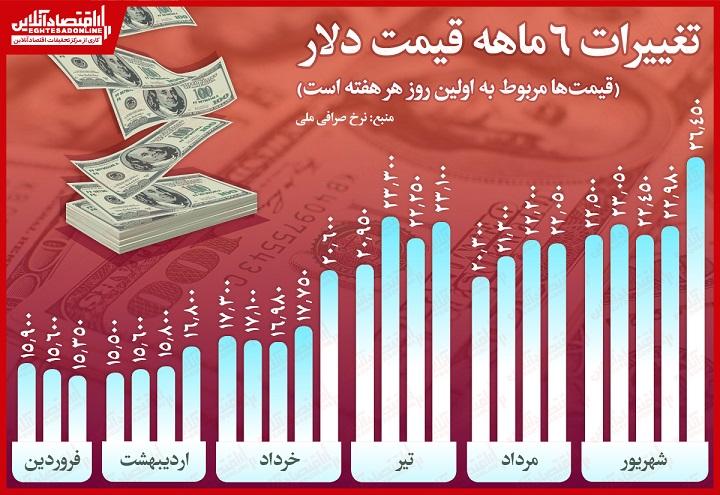 قیمت دلار در سال 99
