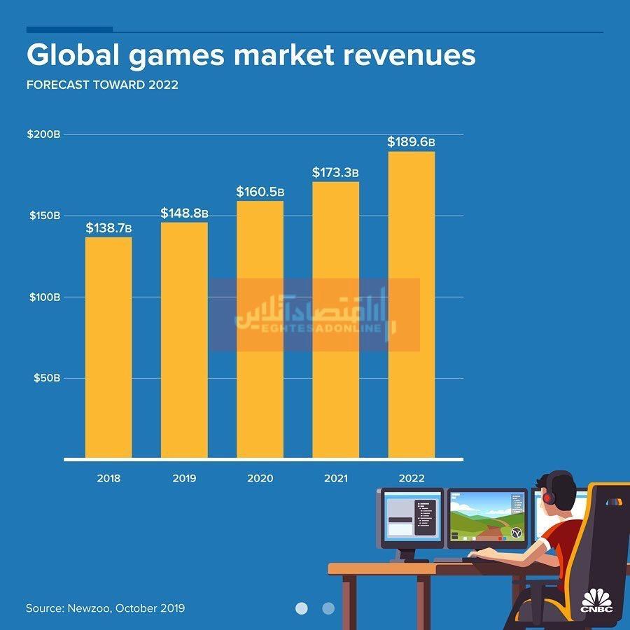 بررسی درآمد صنعت بازی در جهان