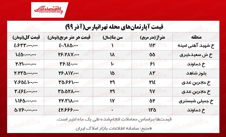 قیمت مسکن تهرانپارس