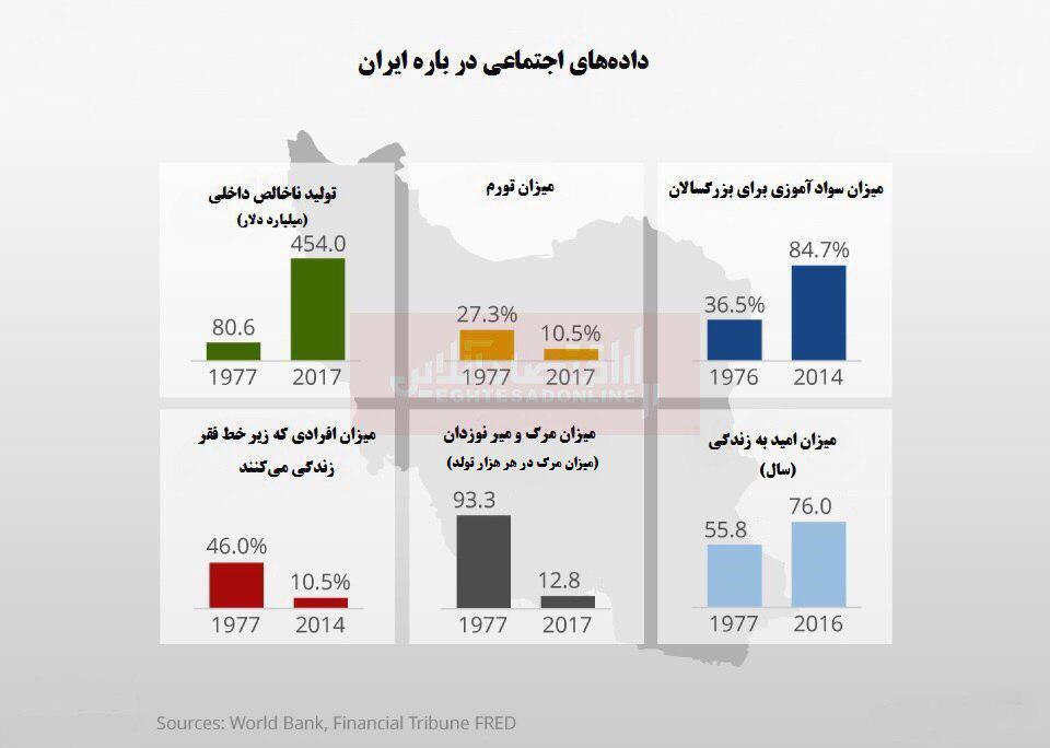 ایران قبل و بعد از انقلاب از نگاه بانک جهانی/ بهبود وضعیت ایران پس از انقلاب