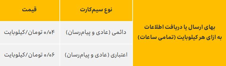 اینترنت پرسرعت همراه ایرانسل