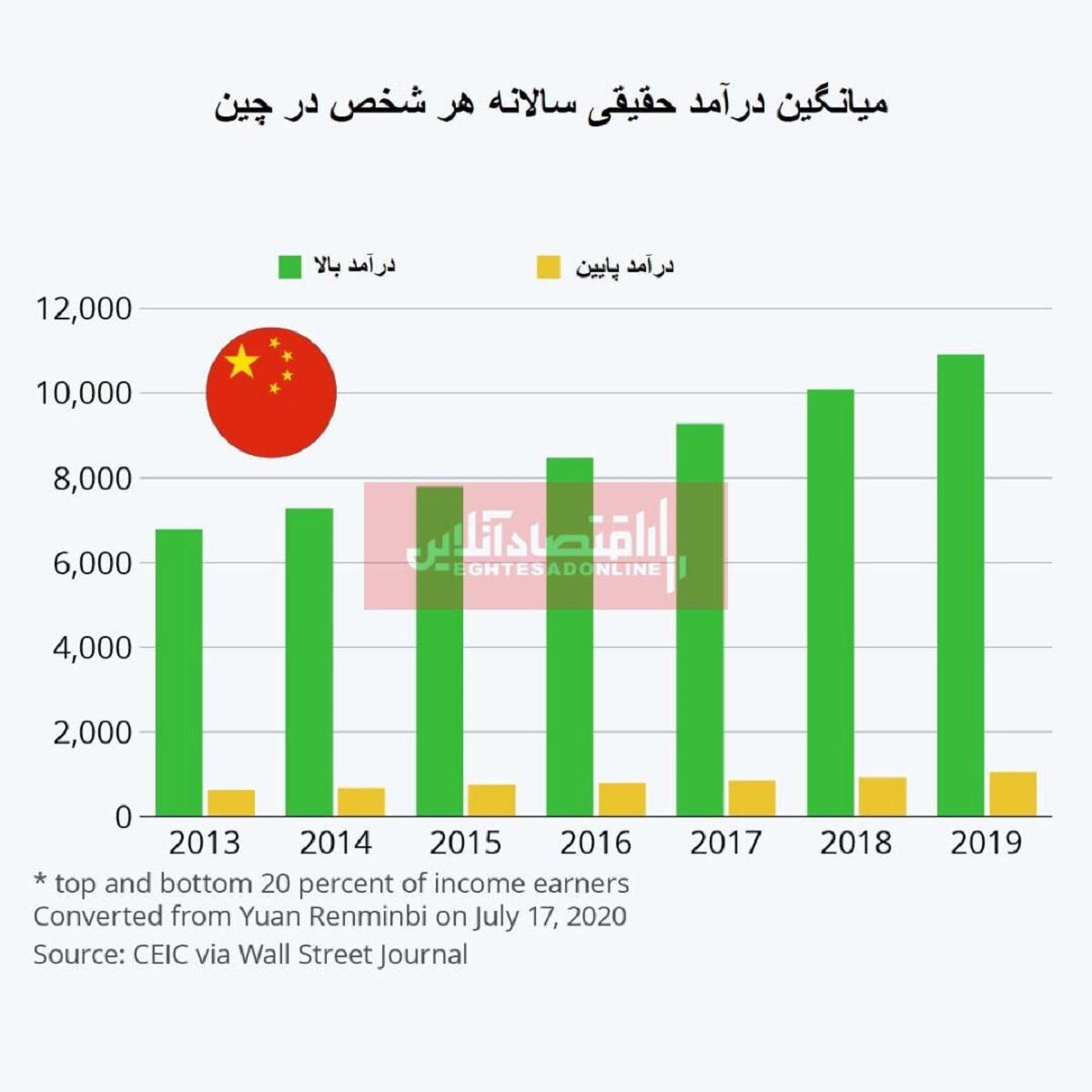 اختلاف درآمدی در چین