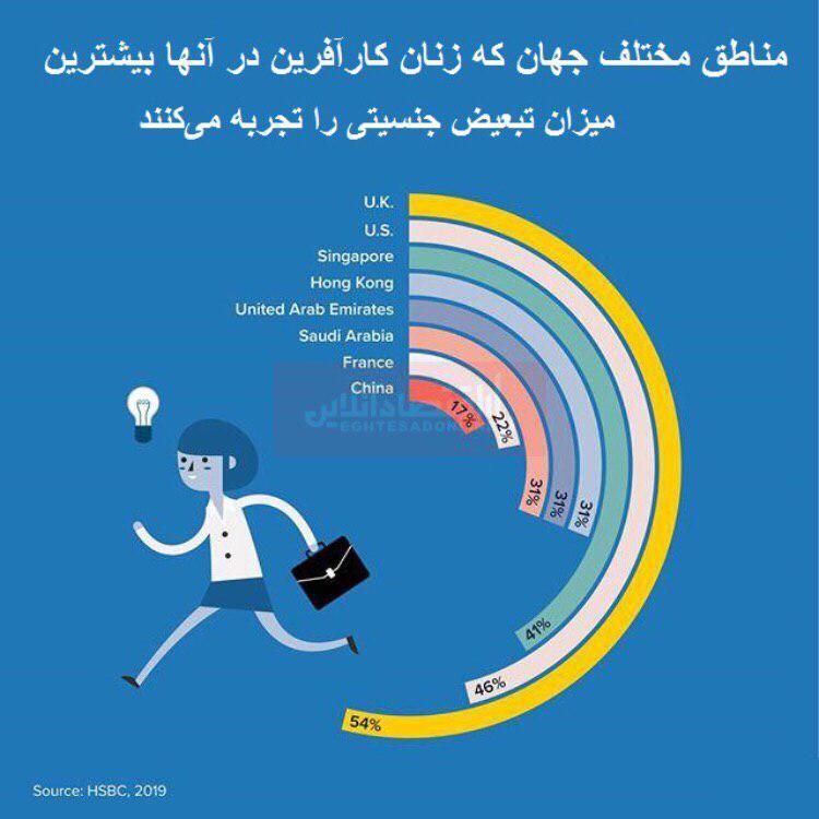زنان کارآفرین در کدام مناطق جهان بیشتر با تبعیض جنسیتی مواجه هستند؟