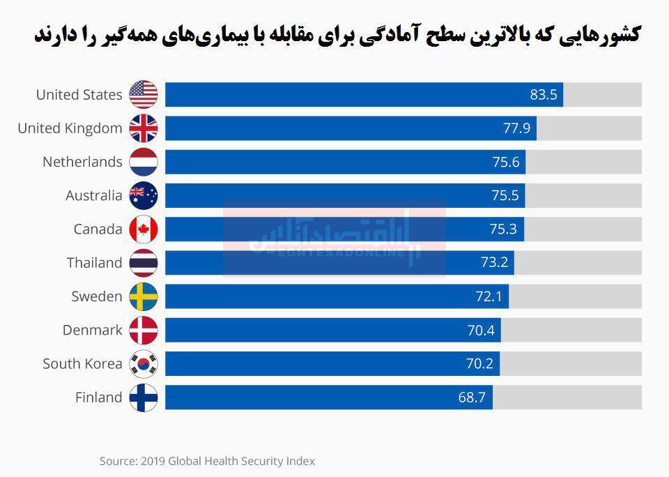 کدام کشورها برای مقابله با بیماریهای همهگیر آمادگی بیشتری دارند؟