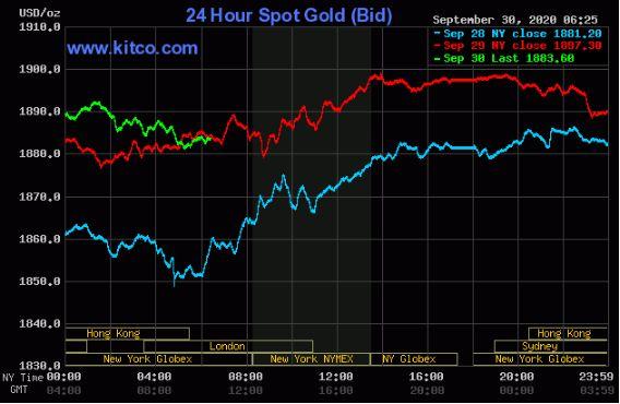 نمودار روند حرکت 24 ساعته قیمت طلا