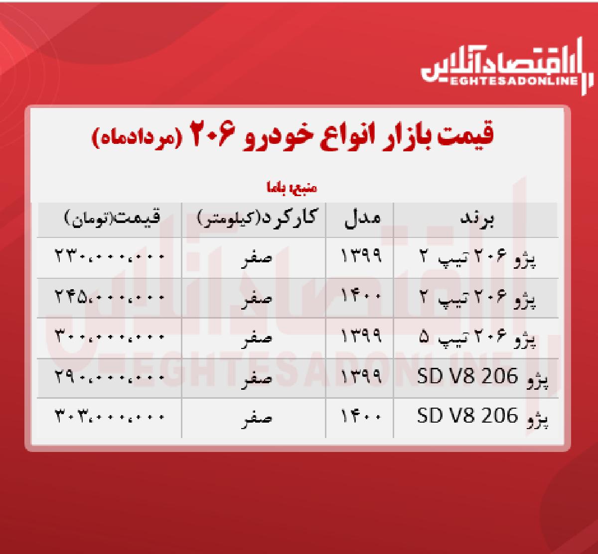 قیمت انواع ۲۰۶ در تهران