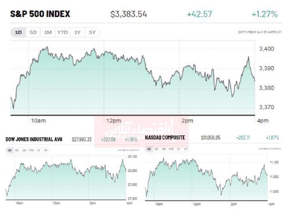 سهام جهانی