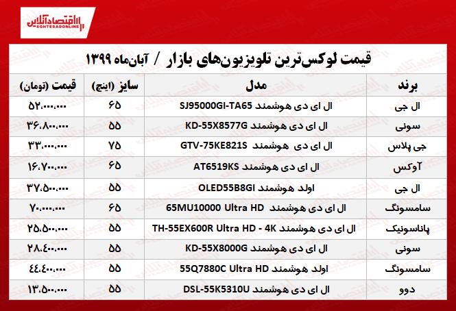 قیمت تلویزیون گران