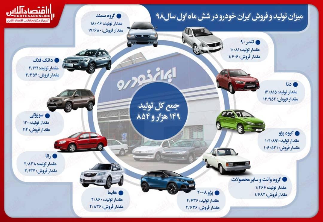 اینفو ایران خودرو