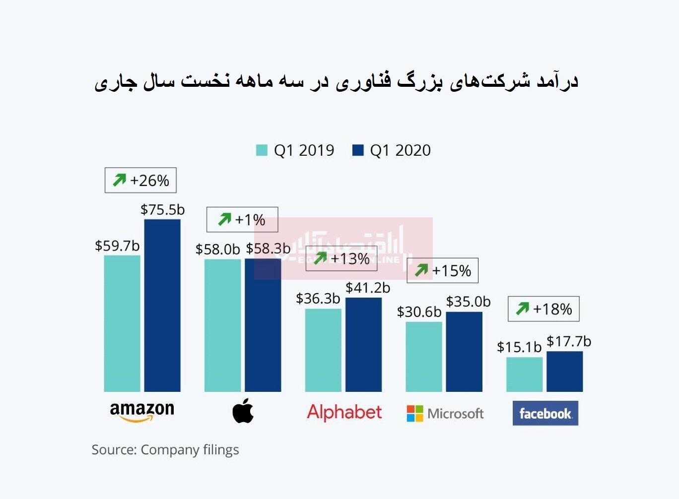 درآمد شرکت های بزرگ