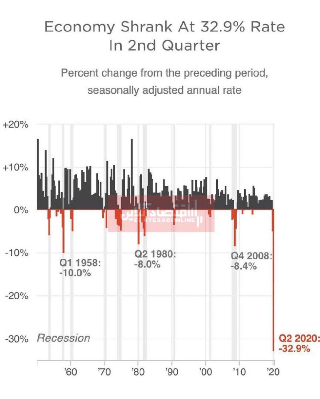 تولید ناخالص داخلی آمریکا