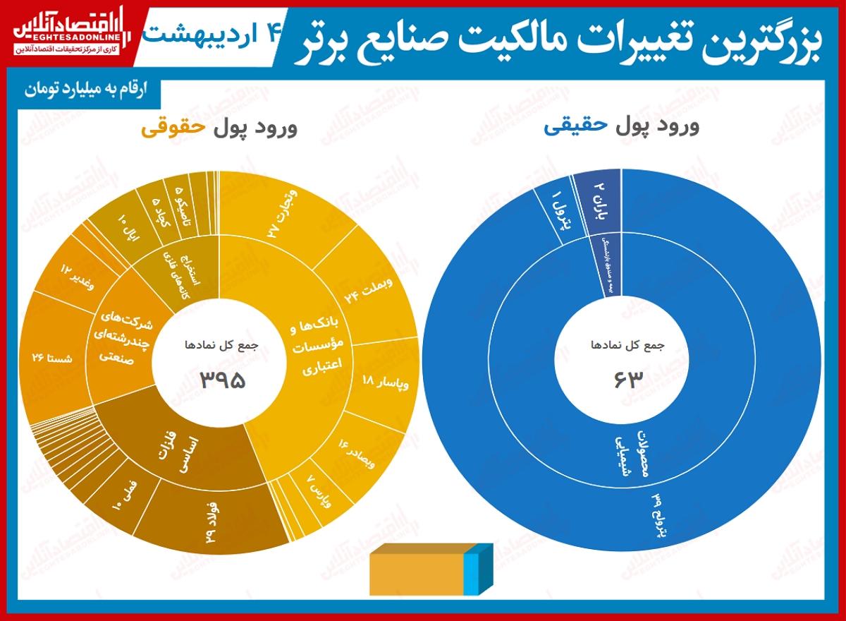 بیشترین تغییر مالکیت صنایع04.02.1400