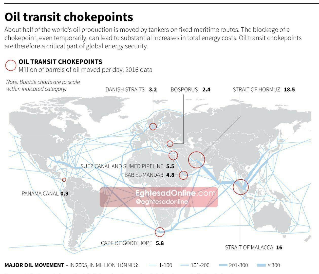 گذرگاههای نفتی جهان +اینفوگرافیک