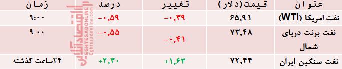 جدول انرژی11(1)