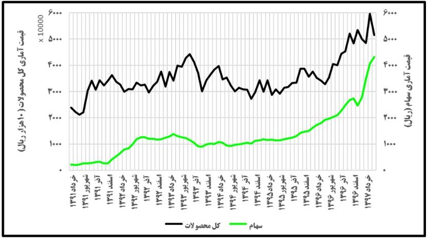 پایگاه خبری آرمان اقتصادی %D8%B4%DA%A9%D9%84+2 بررسی همبستگی قیمت کالا و سهام پتروشیمی اراک