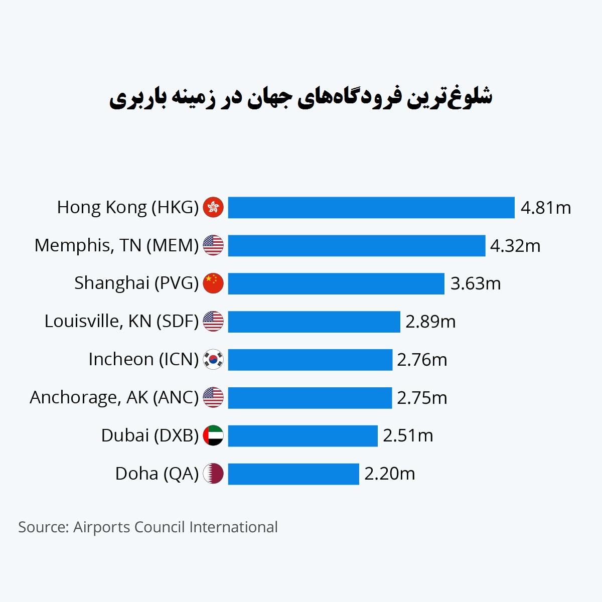 شلوغترین فرودگاههای جهان برای باربری