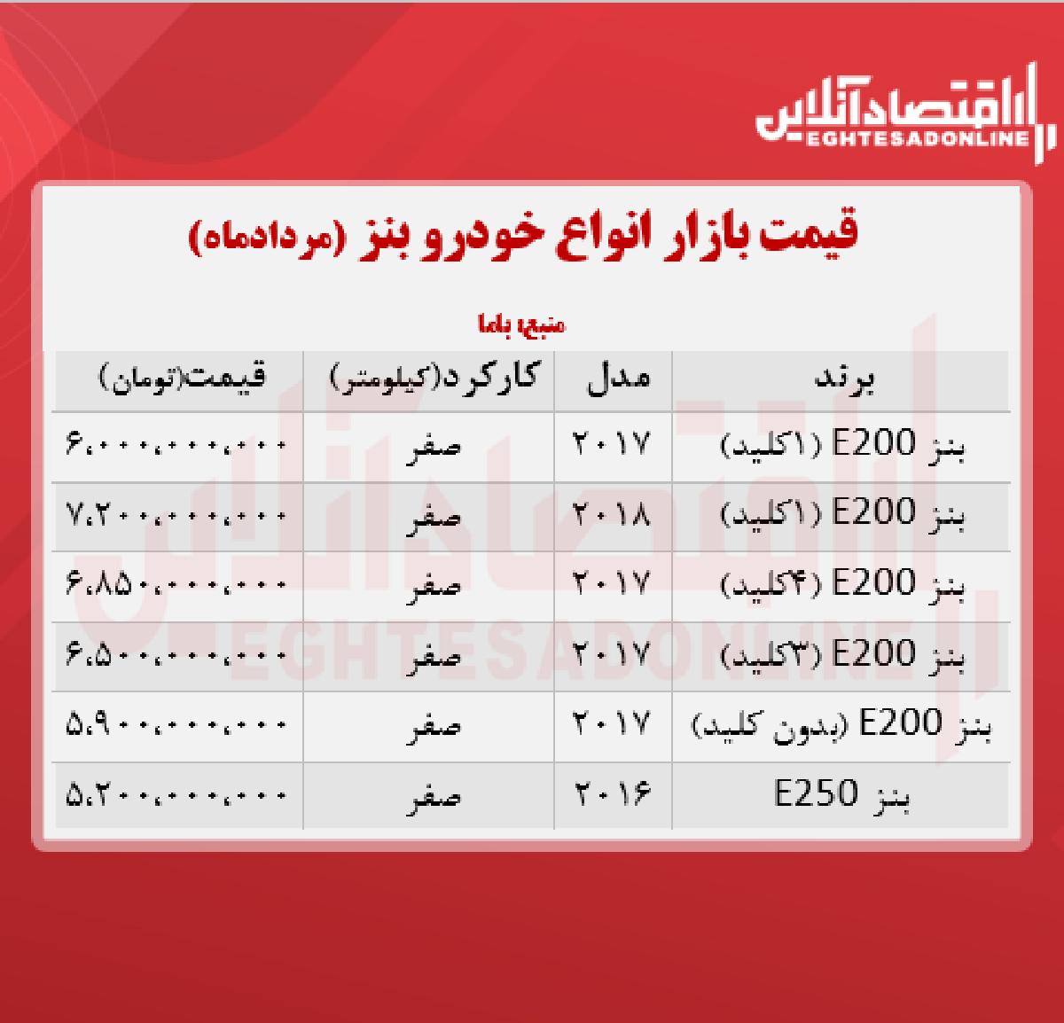 قیمت جدید انواع بنز در ایران