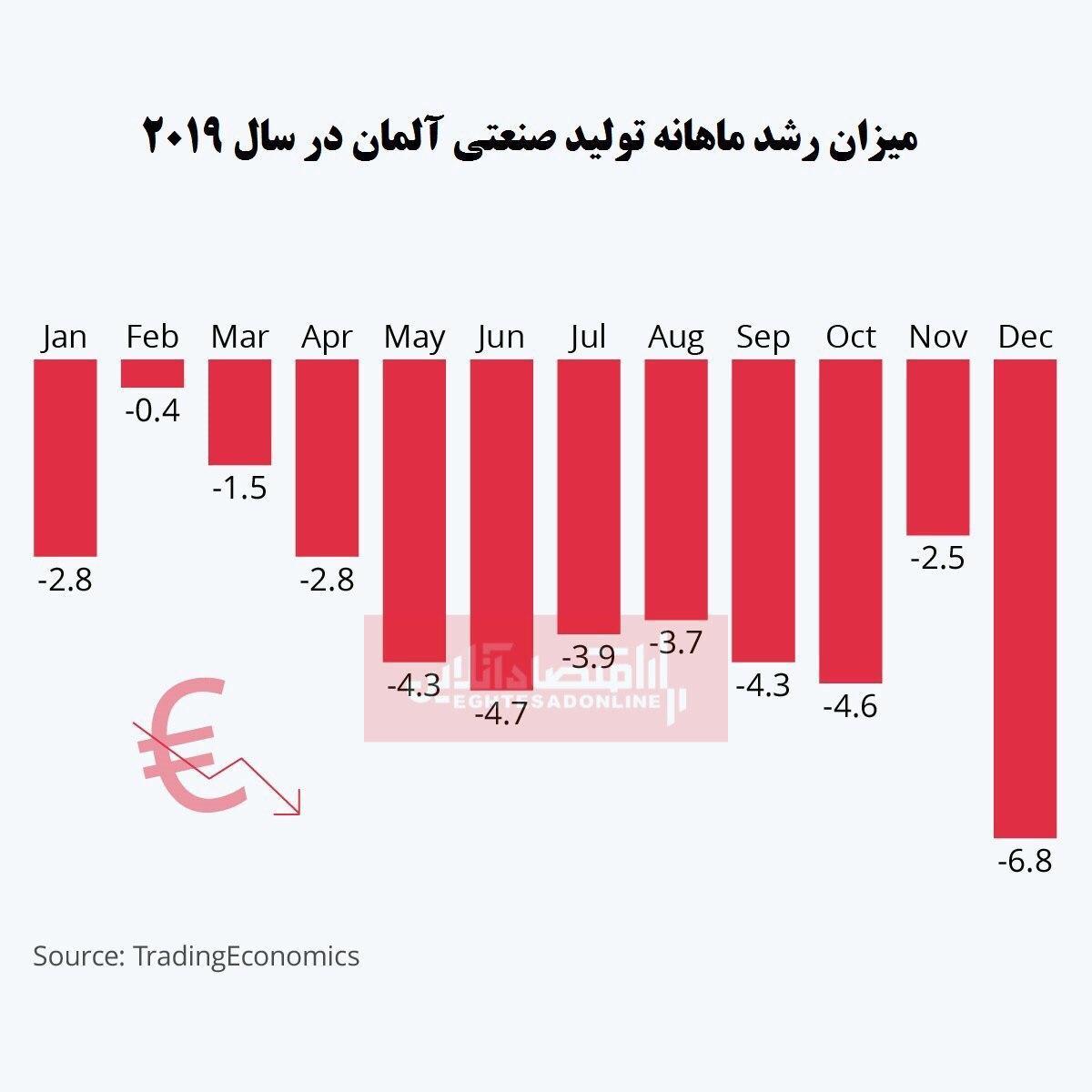 علائم رکود در بزرگترین اقتصاد اروپا