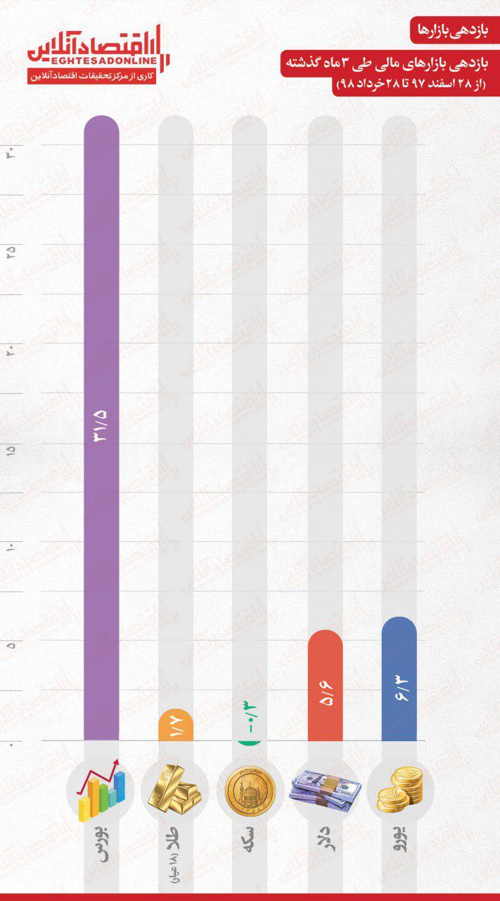بازدهی بازارهای مالی در 3ماه اخیر/ بورس در صدر جدول